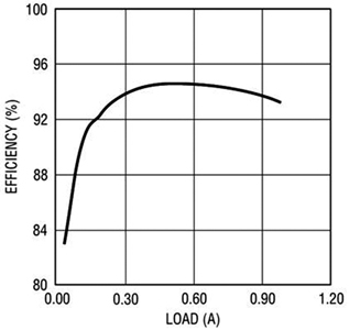 文: Jeff Gruetter (本文作者任职于凌力尔特) 高亮度发光二极管(HB LED)市场将以惊人的速度迅速增长,根据法国市场研究机构Yole Developpement预测,2012年整体LED的市场规模将达到103亿美元,其中,高亮度和超高亮度LED总共约占44.5亿美元,几乎是2007年7.83亿美元市场规模的5.