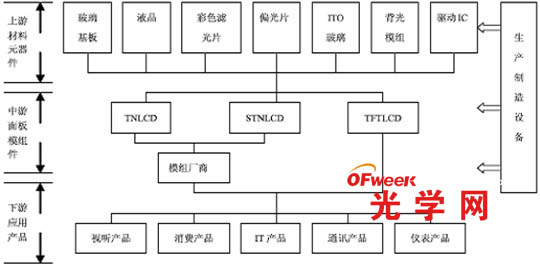tft lcd显示电路设计