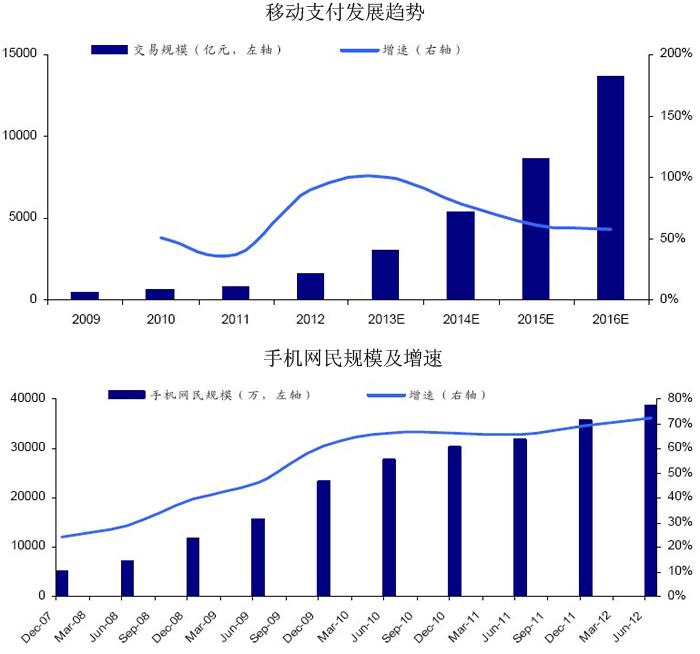 艾瑞:2016年中国移动支付市场交易规模将突破万亿