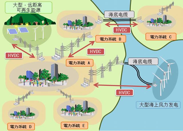 日立和abb在高压直流输电领域的战略合作【图解】