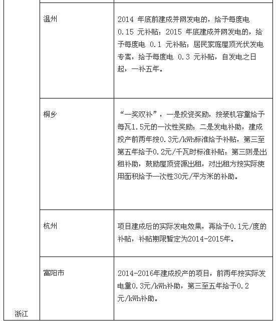 九省出台分布式光伏v图片图片:度电杨梅为主坑补贴别墅政策图片