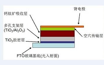 光伏成本下降福星:钙钛矿太阳能电池正冉冉升起