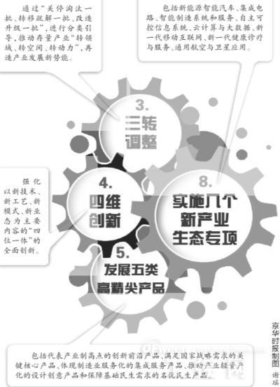 中国集成电路装备制造业自主创新战略的几点思考