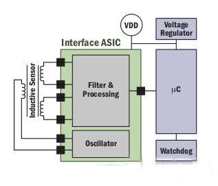 深谈汽车动力系统电路设计中的传感技术