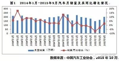 2016年中国汽车工业发展形势展望
