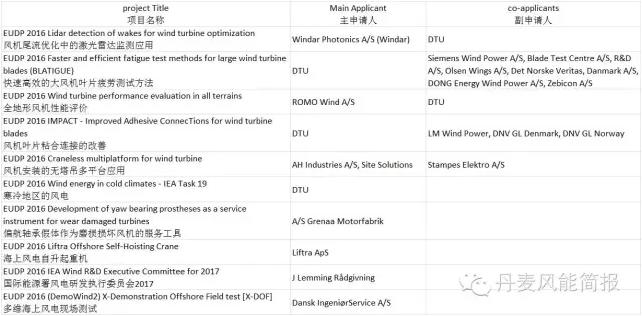 丹麦11个风电新技术项目获EUDP资助