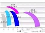 揭秘混动技术的异同:通用PK丰田