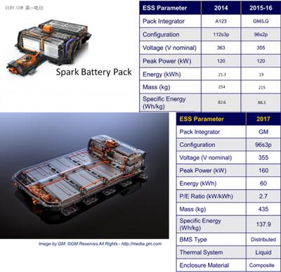 盘点国外六大新能源车企电动化技术亮点