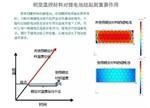 分析相变温控材料对锂电池热管理系统的作用