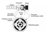 【深度】技术路线剖析:动力混合对比纯电动