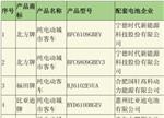 第290批纯电动客车配套电池电机企业详解