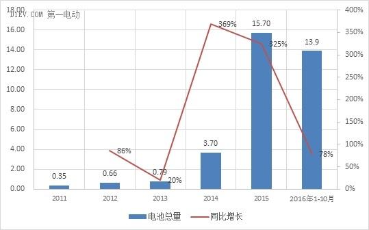 前10月动力电池出货量14Gwh 比亚迪/CATL/力神占7成