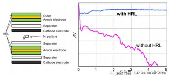 锂电池内短路,丰田如何应对?