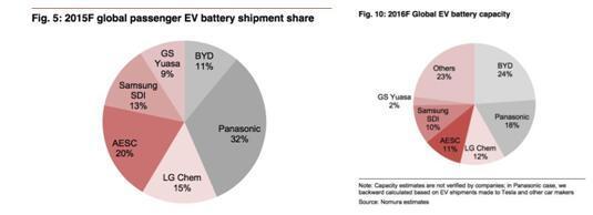 2016年电动汽车市场大盘点-谁是动力电池潜力股?