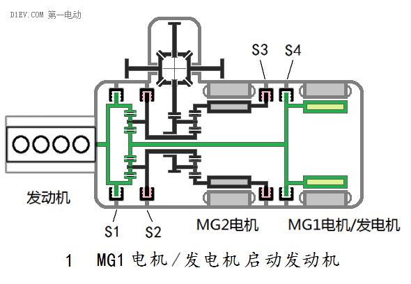 汽车混合动力新架构:双电机全功能混合动力系统全解析