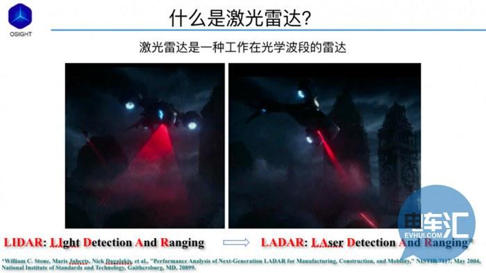 深度好文:自动驾驶中的激光雷达究竟有何特效?