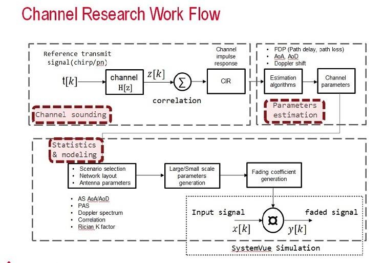 5G毫米波接口特性分析的挑战及考虑因素