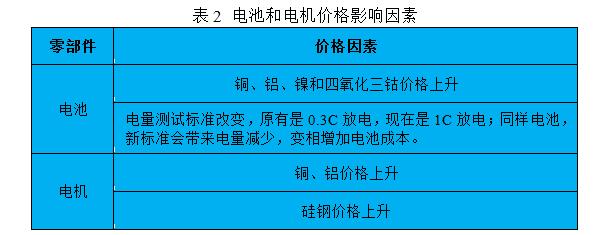 【干货】插电式混动核心技术解析