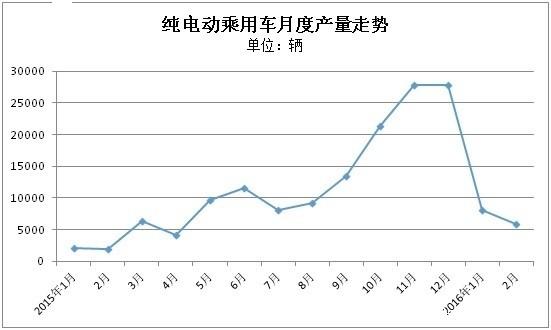 纯电动乘用车2月产量排行:北汽连续两月居首