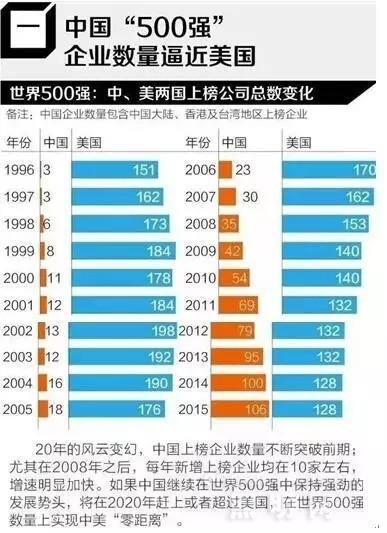 中国LED企业的国际竞争力是?