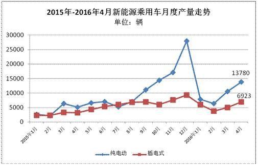 4月我国新能源汽车销量情况及排行一览:荣威e550超比亚迪秦
