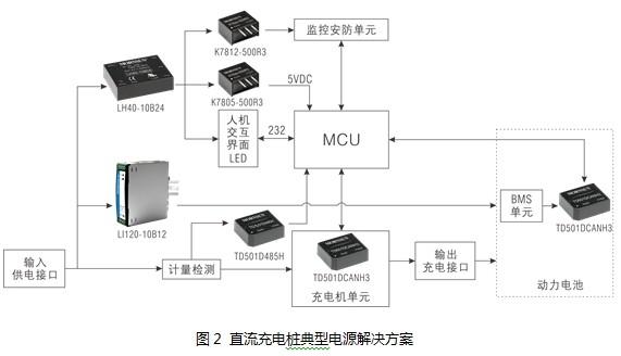 直流充电桩电源应用方案