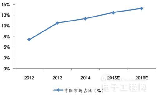 2016年中国集成电路行业发展现状分析【图】