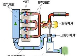 发动机小型化相关节能减排技术解析