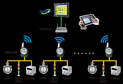 以高性价比WISE无线解决方案为面板大厂快速建置生产线监测系统