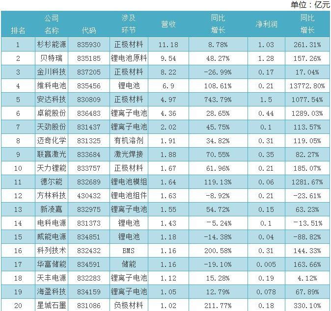 新三板69家锂电池公司半年业绩 谁是霸主?