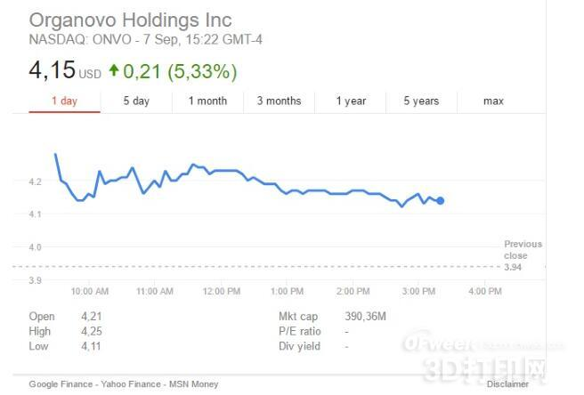 Organovo公司的生物3D打印肾脏助其股价上涨7%