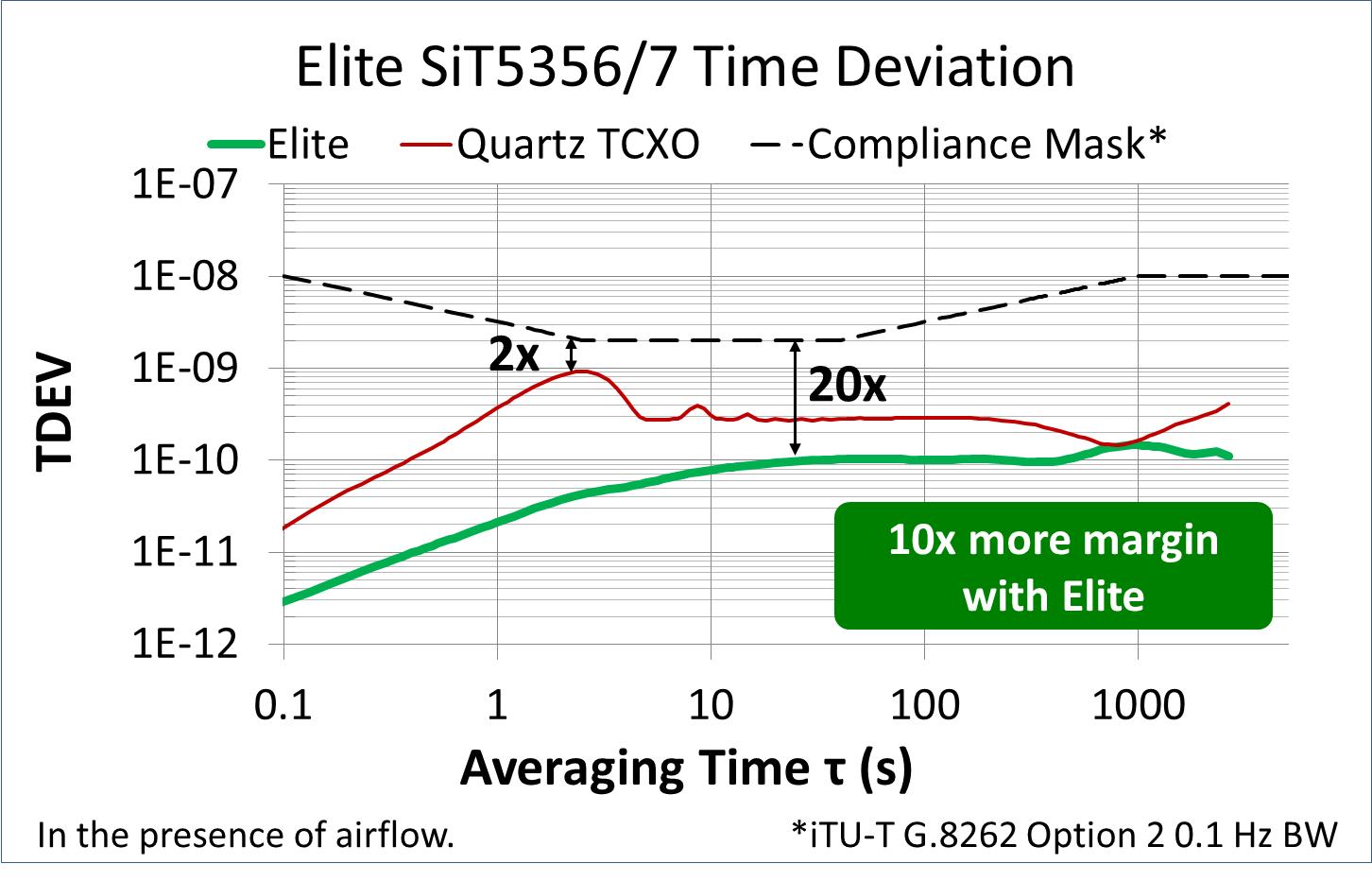 SiTime推出高精度MEMS振荡器 颠覆全球规模15亿美元电信与网络时钟市场