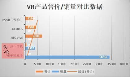 "VR浪潮下的隐忧:""伪VR""何以占据国内VR市场的七成"