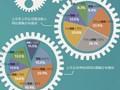 96家汽车零部件上市公司半年业绩报告分析