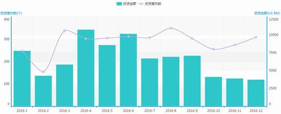 12月投资数量小幅上升 人工智能受青睐