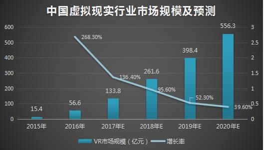 双眼4K+120Hz刷新率,ANX7530有望突破阻碍VR产业爆发的困局