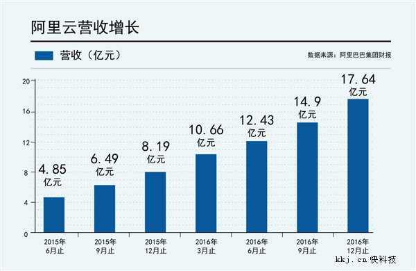 阿里第三季财报:阿里云连续第7个季度规模翻番