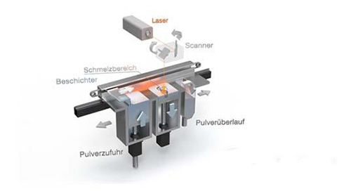 Concept Laser及其创始人荣获3D打印大奖