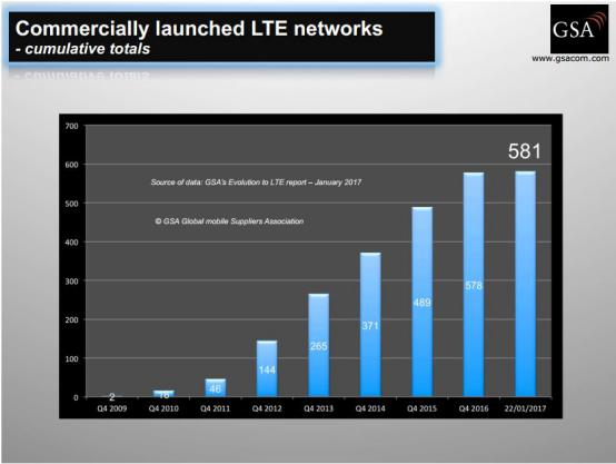全球LTE最新进展:已商用部署581张网络 发布终端超7000款