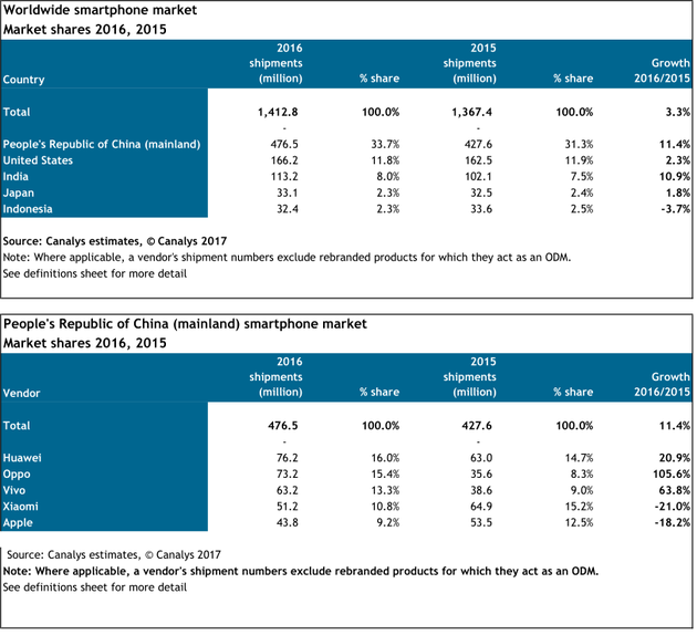 年增长11%:国产手机出货量增幅令美国印度望尘莫及