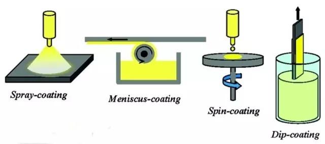 高能量激光器:镀膜为何首选溶胶凝胶化学法?