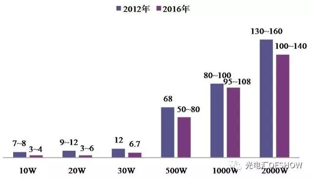 国内市场上的激光器价格行情分析