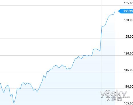 苹果市值逼近7000亿 世界最高