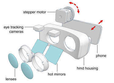 斯坦福研究:VR头显根据视觉差异自适应显示的技术