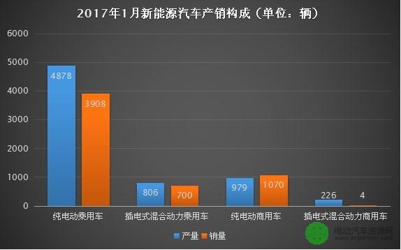 2017年1月新能源商用车产销严重下降 同比下降均超85%