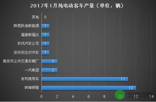 2017年1月纯电动客车产量创历史新低,仅为31辆!