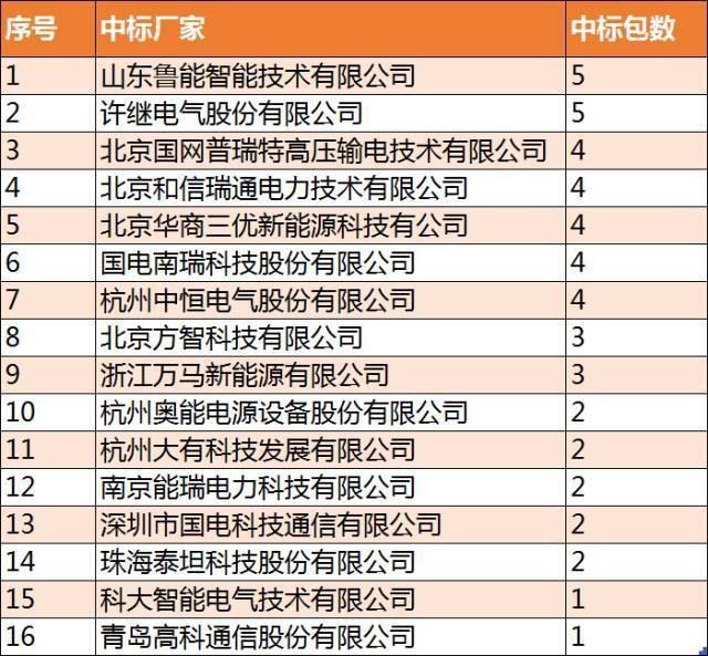 """浅析充电桩市场:如何演绎中国特色的""""大热"""""""