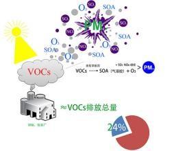 VOCs监测:罐采样与气相色谱/质谱结合技术