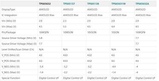 让你了解三家OLED完整驱动显示系统