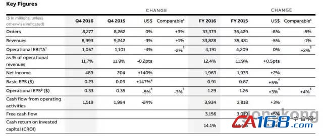 ABB发布季、年报 机器人等四大市场主导驱动净增长2%